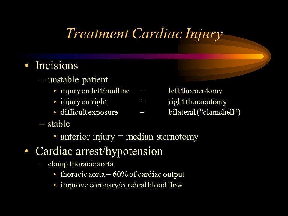 Treatment Cardiac Injury