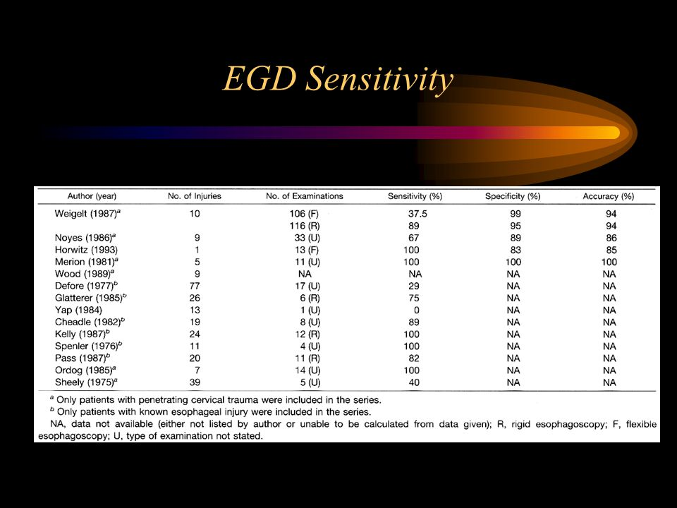 EGD Sensitivity