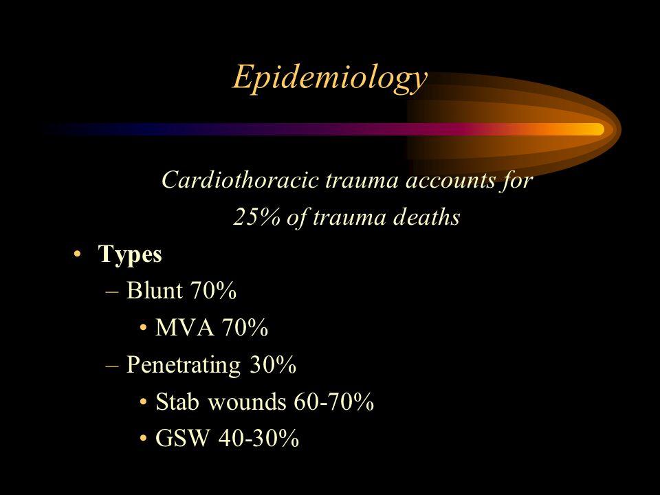 Cardiothoracic trauma accounts for