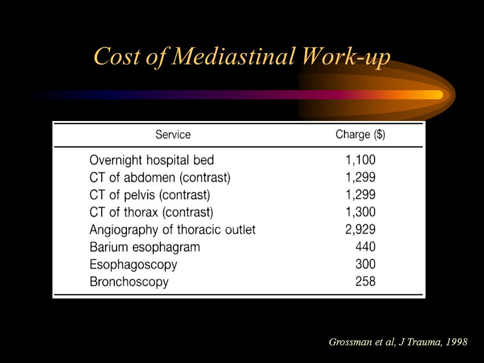 Cost of Mediastinal Work-up