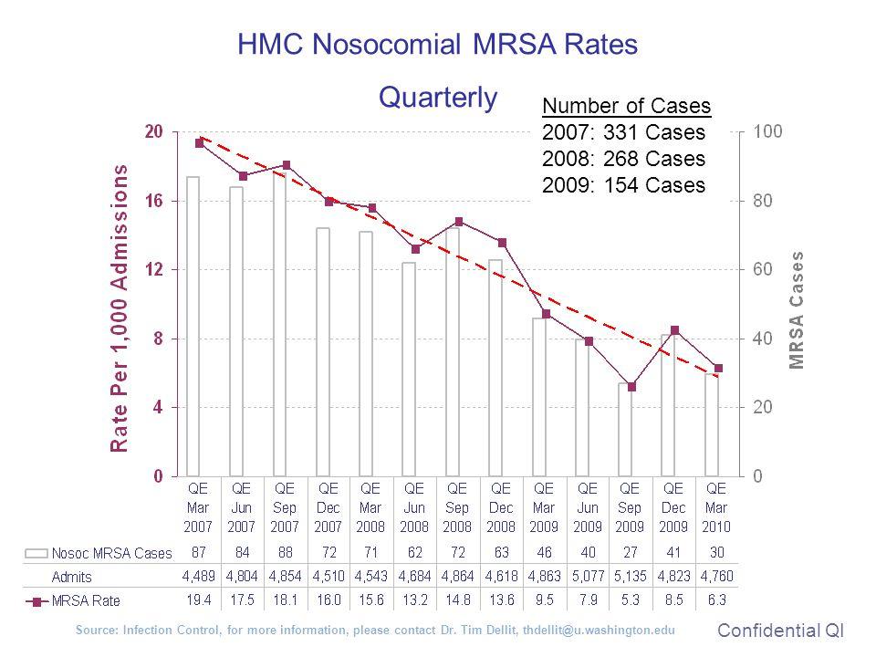 HMC Nosocomial MRSA Rates Quarterly