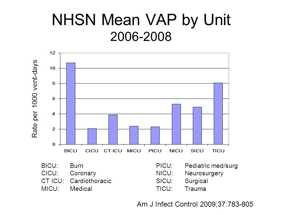 NHSN Mean VAP by Unit 2006-2008 Rate per 1000 vent-days