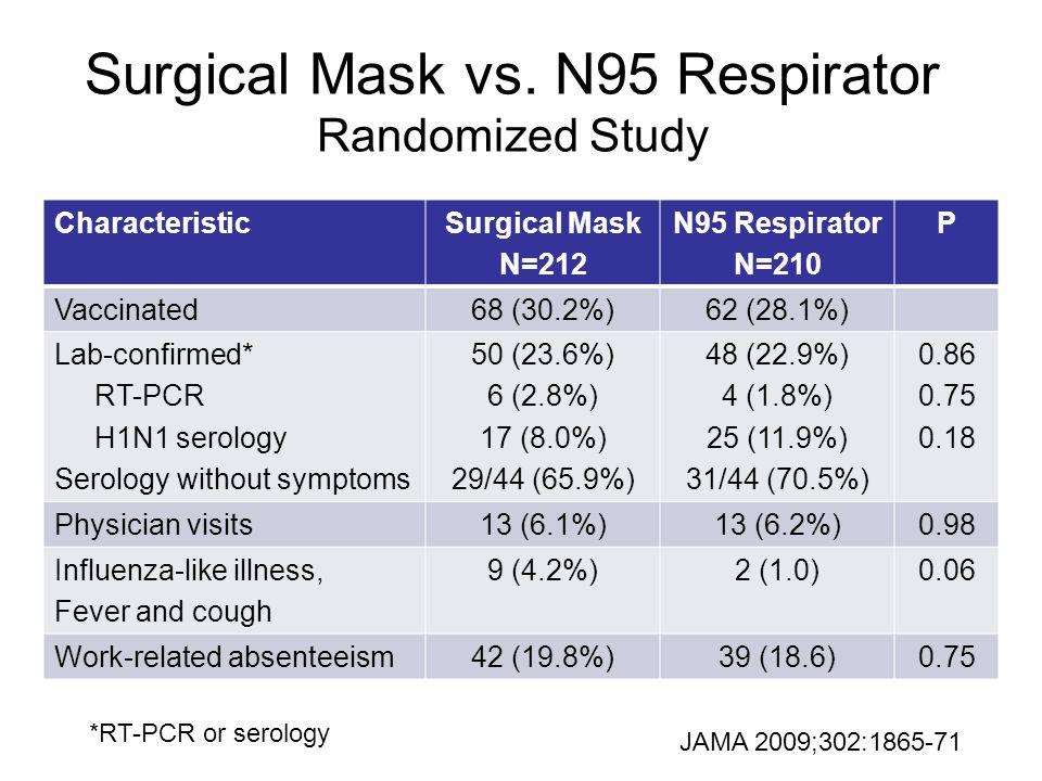 Surgical Mask vs. N95 Respirator Randomized Study