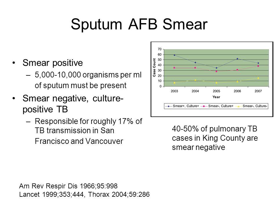 Sputum AFB Smear Smear positive Smear negative, culture-positive TB