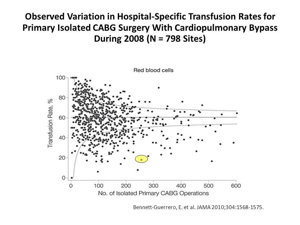Observed Variation in Hospital-Specific Transfusion Rates for Primary Isolated CABG Surgery With Cardiopulmonary Bypass During 2008 (N = 798 Sites)‏