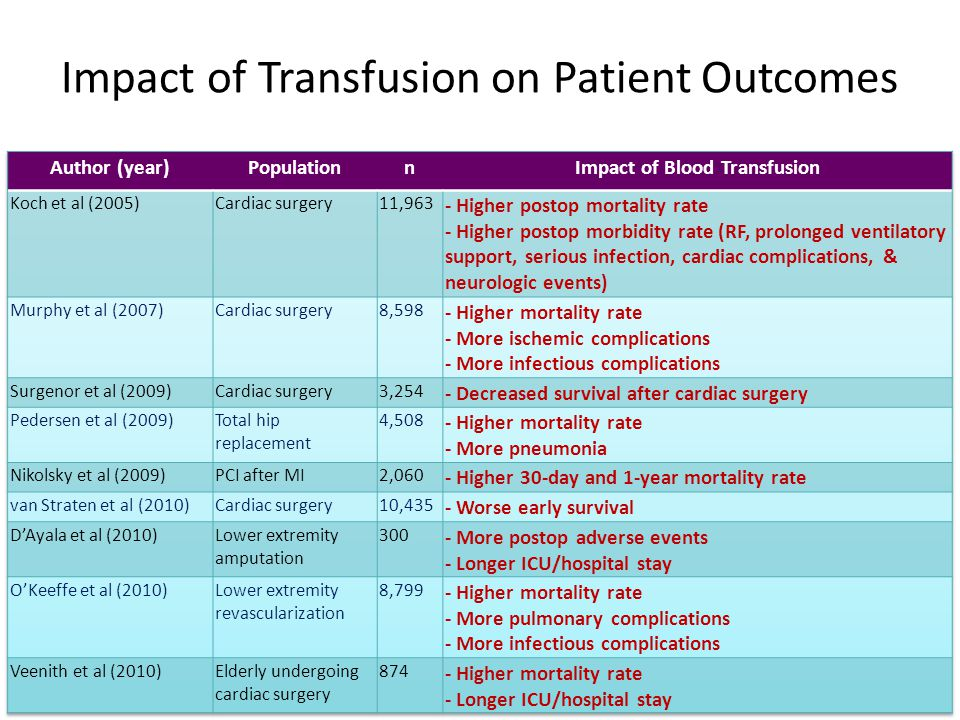 Impact of Transfusion on Patient Outcomes