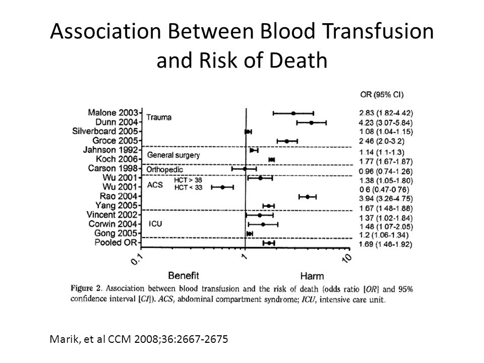 Association Between Blood Transfusion and Risk of Death
