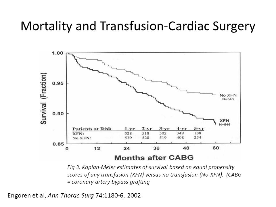 Mortality and Transfusion-Cardiac Surgery
