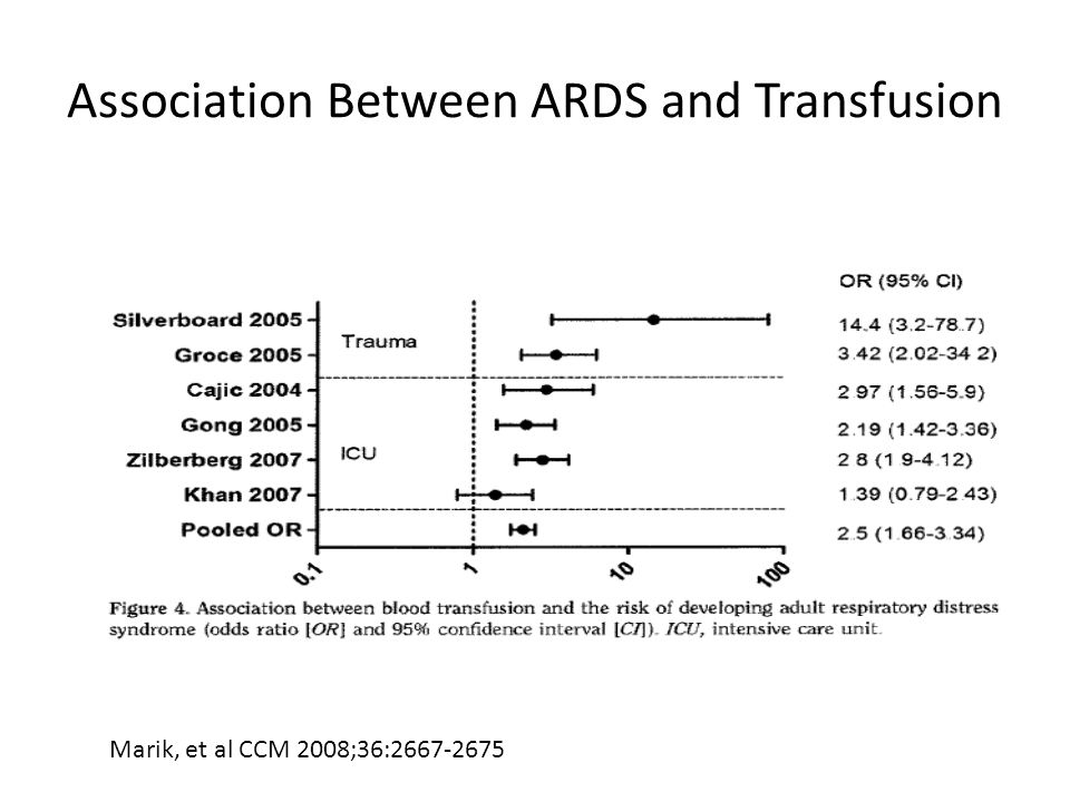 Association Between ARDS and Transfusion