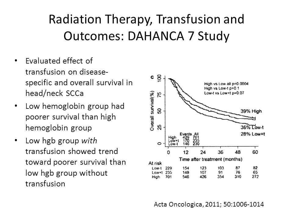 Radiation Therapy, Transfusion and Outcomes: DAHANCA 7 Study