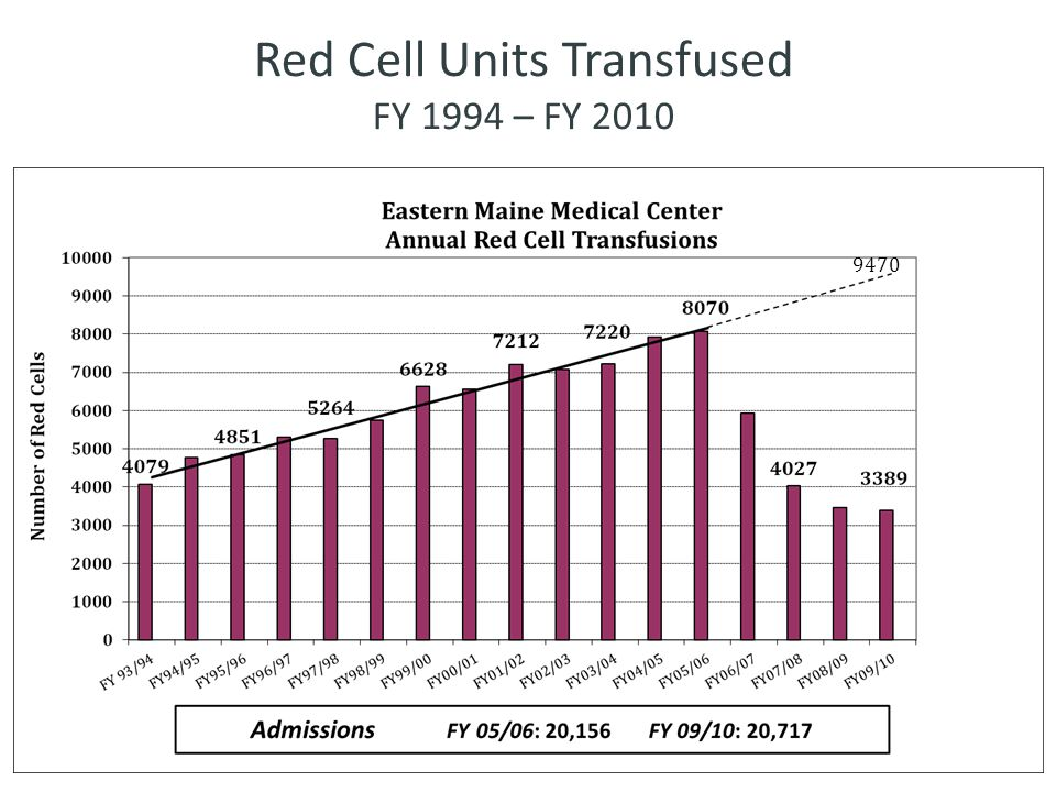 Red Cell Units Transfused FY 1994 – FY 2010