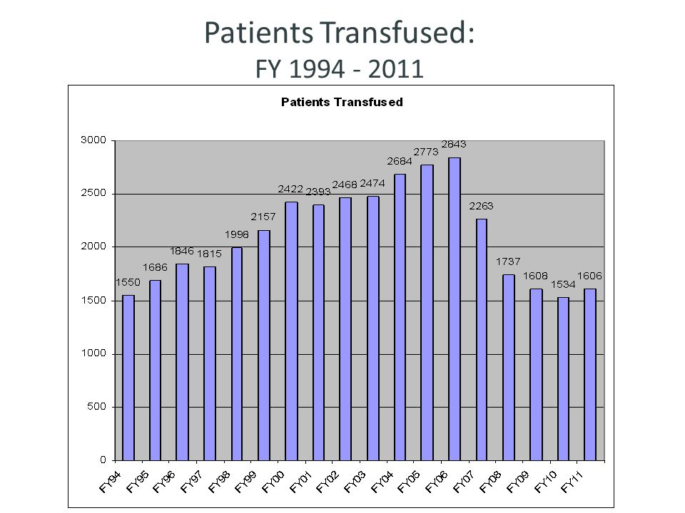 Patients Transfused: FY 1994 - 2011