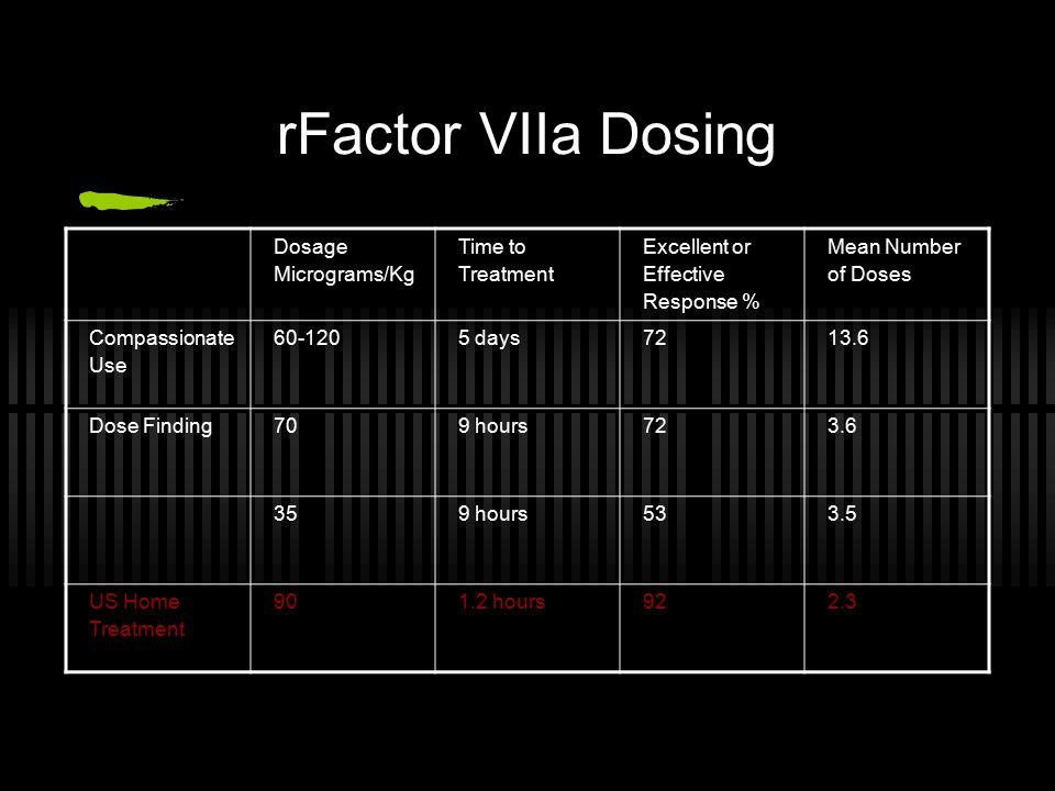 rFactor VIIa Dosing Dosage Micrograms/Kg Time to Treatment