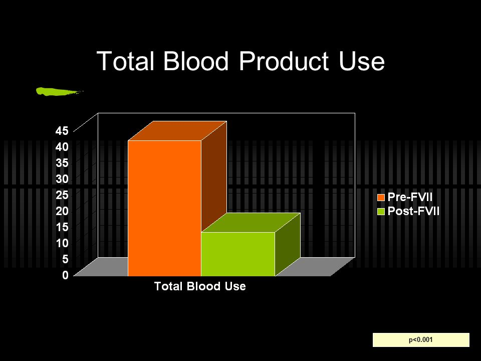 Total Blood Product Use