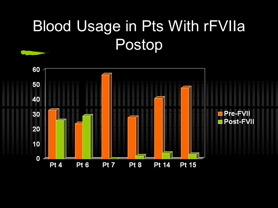 Blood Usage in Pts With rFVIIa Postop