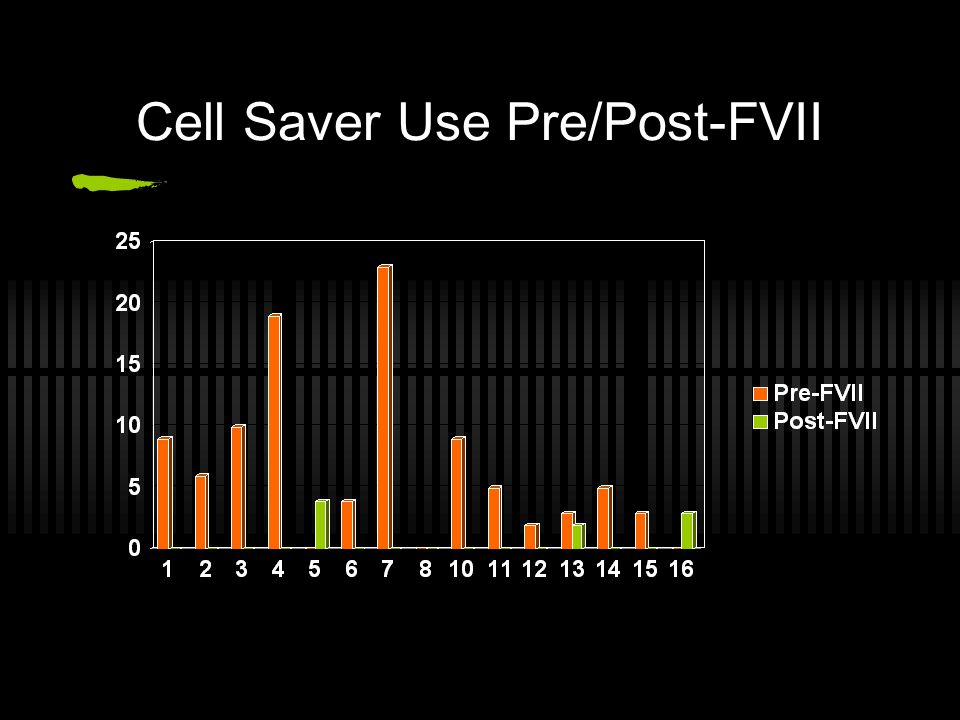 Cell Saver Use Pre/Post-FVII