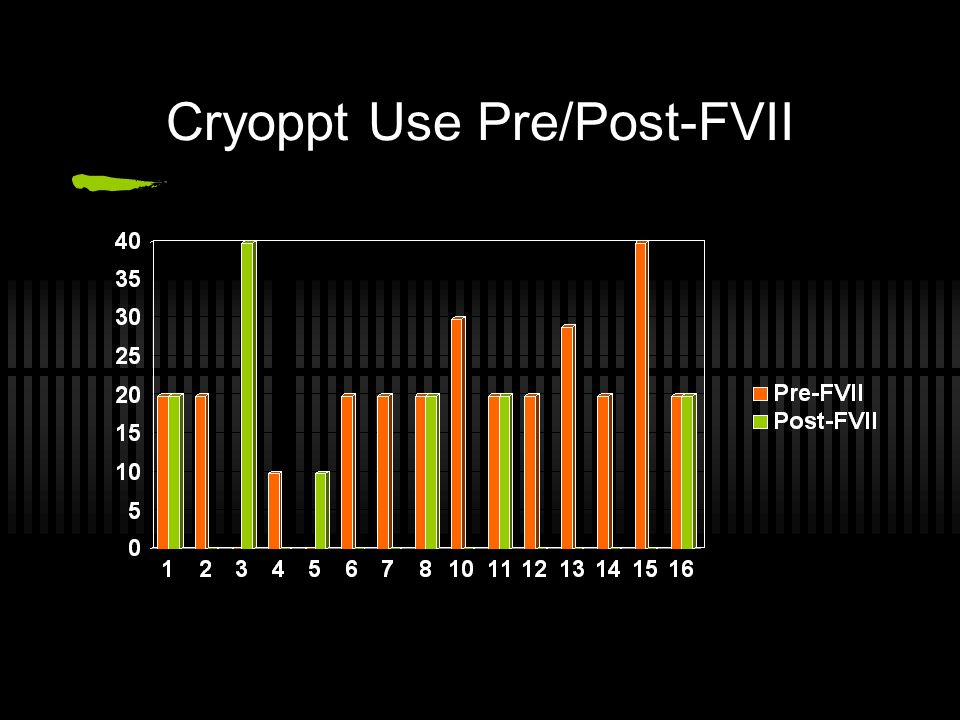 Cryoppt Use Pre/Post-FVII