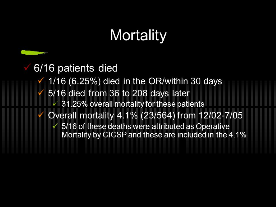 Mortality 6/16 patients died