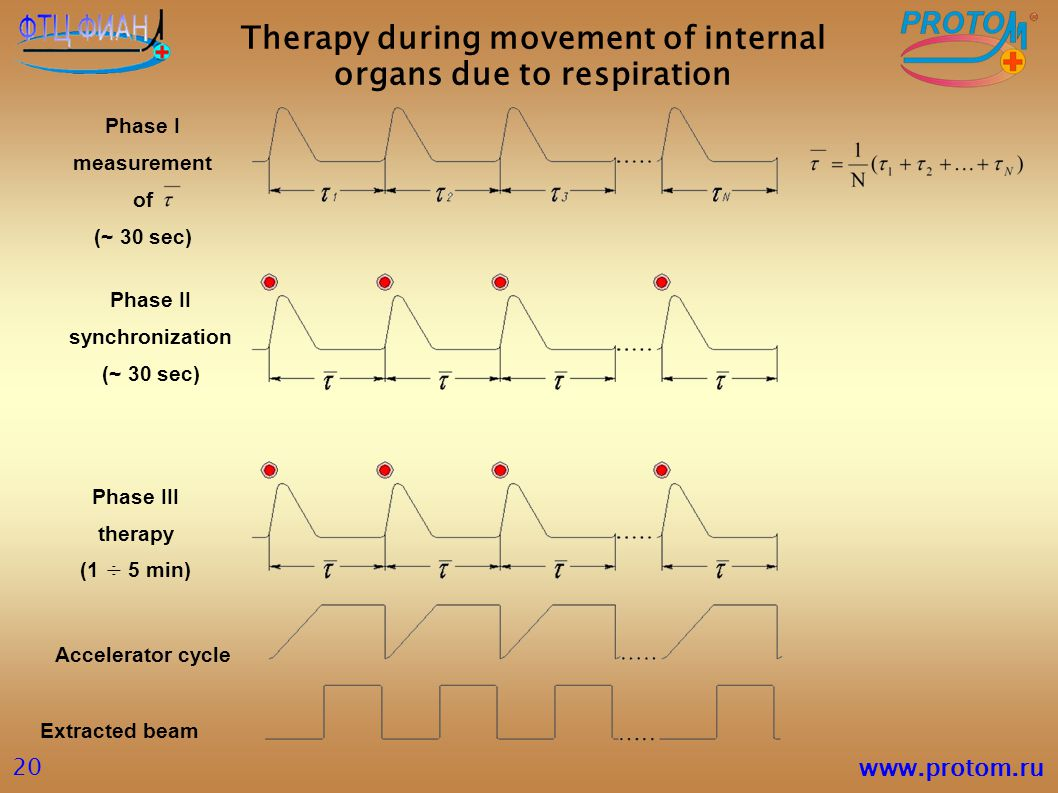 Therapy during movement of internal organs due to respiration