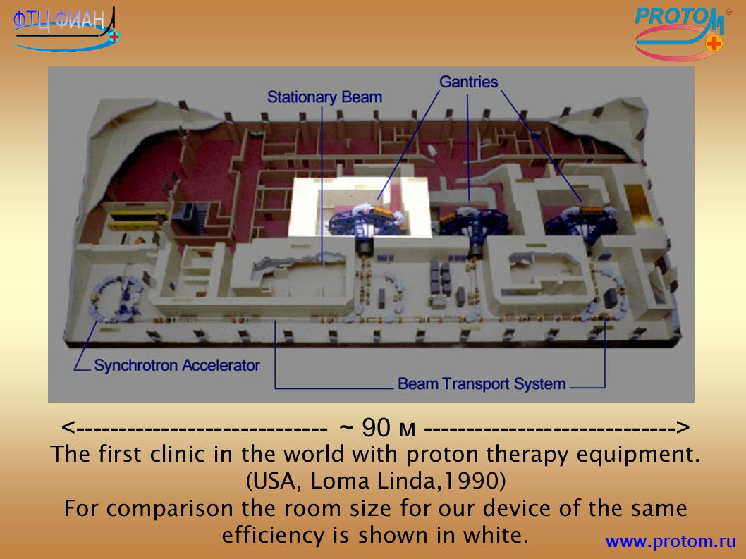 <----------------------------- ~ 90 м -----------------------------> The first clinic in the world with proton therapy equipment. (USA, Loma Linda,1990) For comparison the room size for our device of the same efficiency is shown in white.
