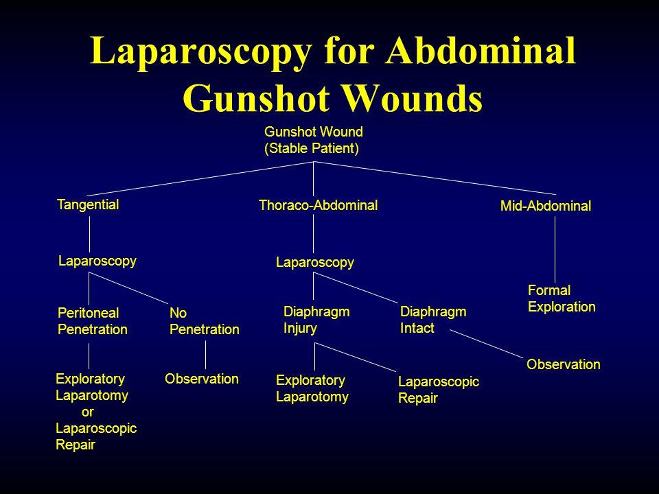 Laparoscopy for Abdominal Gunshot Wounds