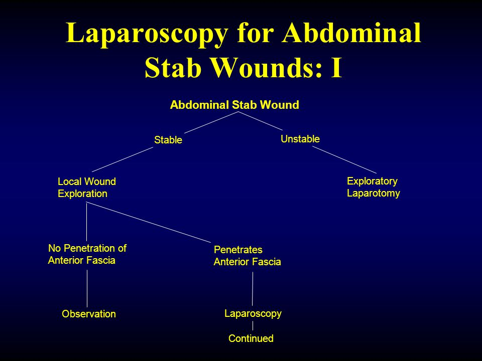 Laparoscopy for Abdominal Stab Wounds: I