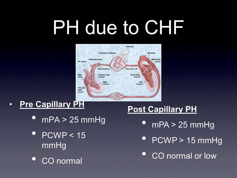 PH due to CHF Pre Capillary PH Post Capillary PH mPA > 25 mmHg