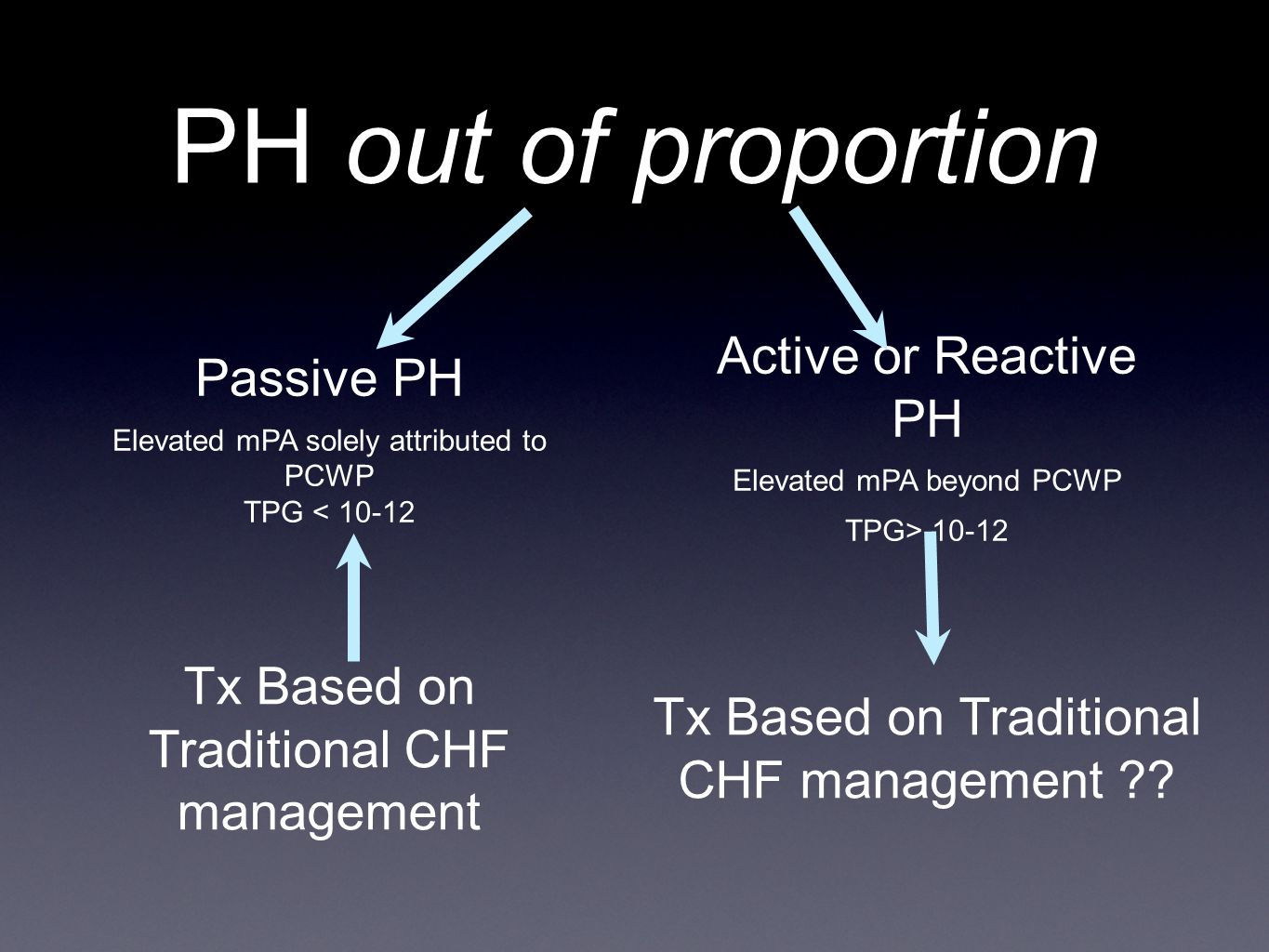 PH out of proportion Active or Reactive PH Passive PH