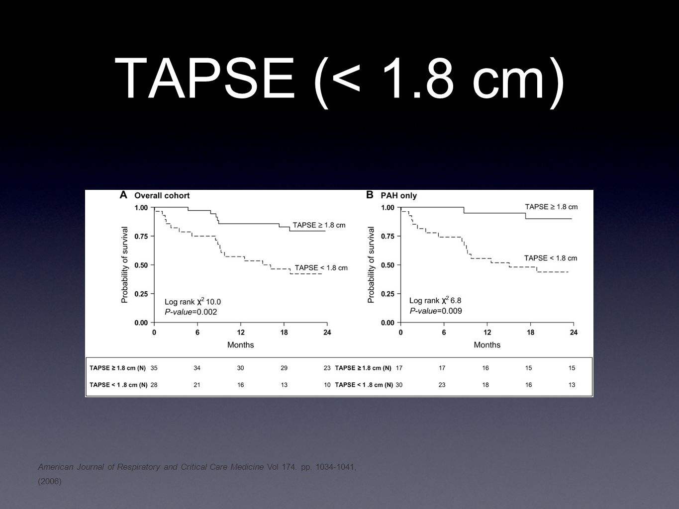 TAPSE (< 1.8 cm) American Journal of Respiratory and Critical Care Medicine Vol 174.