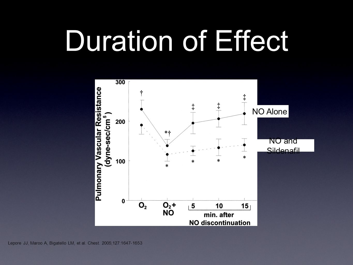 Duration of Effect NO Alone NO and Sildenafil