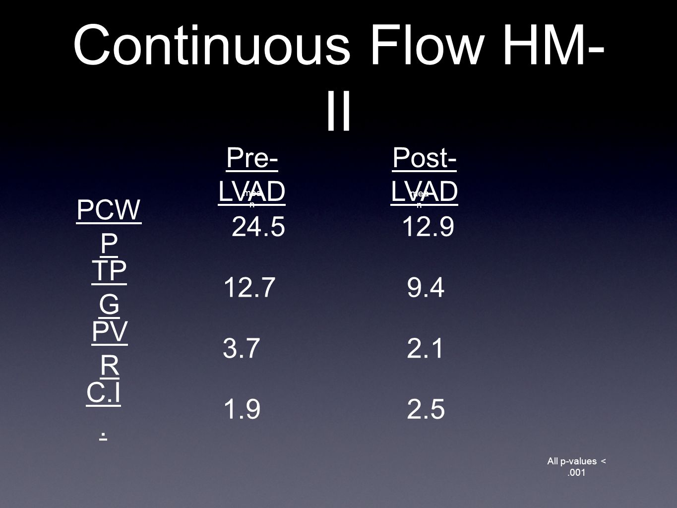 Continuous Flow HM-II Pre-LVAD Post-LVAD PCWP 24.5 12.9 TPG 12.7 9.4