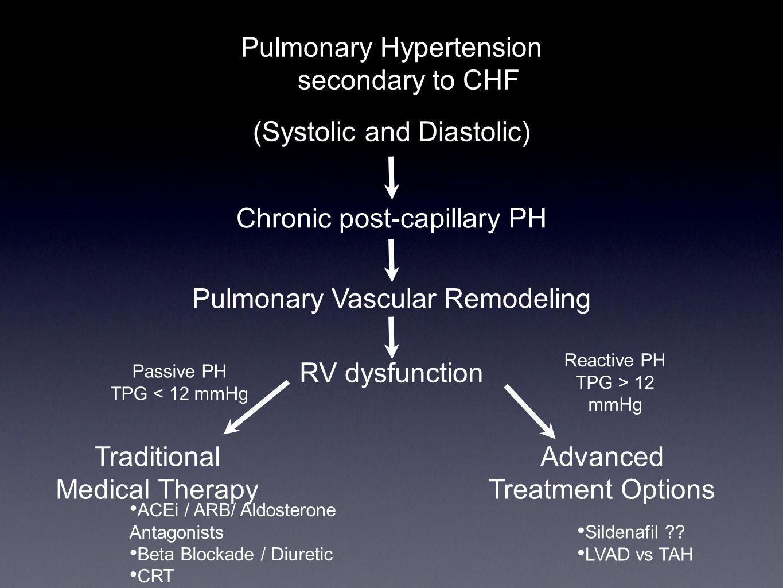 Pulmonary Hypertension secondary to CHF (Systolic and Diastolic)