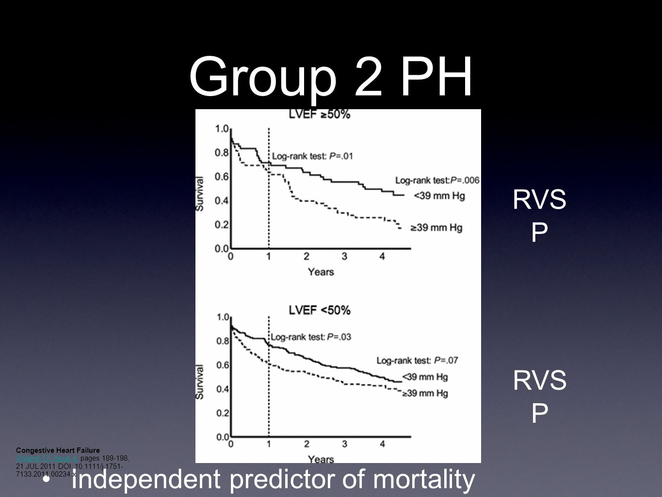 Group 2 PH RVSP RVSP Independent predictor of mortality