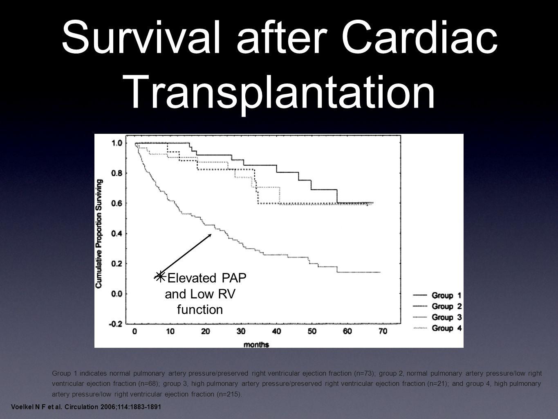 Survival after Cardiac Transplantation