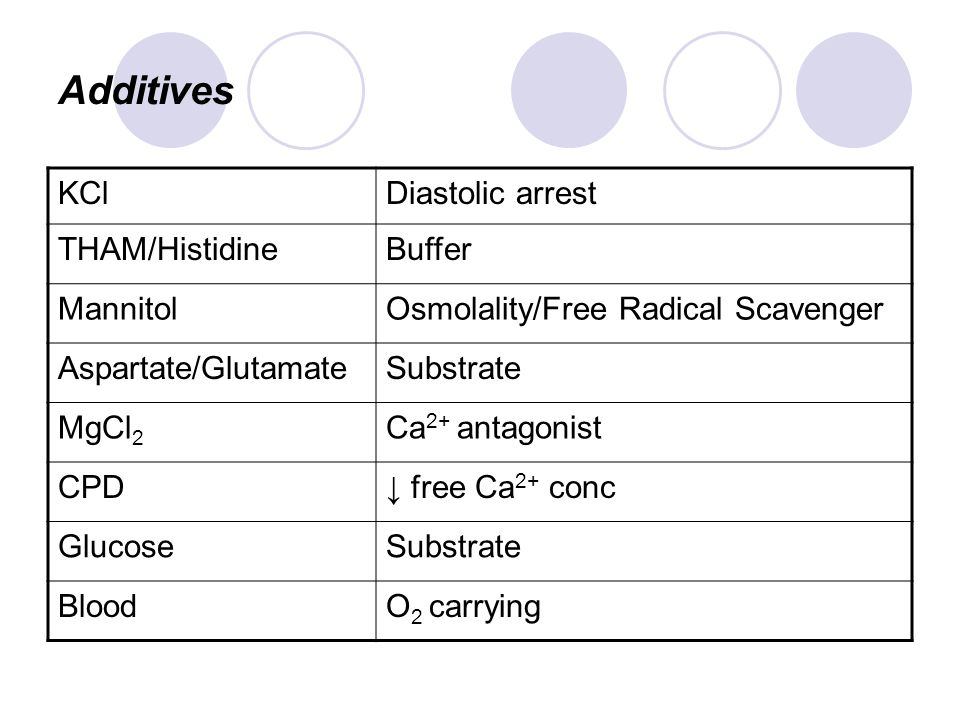 Additives KCl Diastolic arrest THAM/Histidine Buffer Mannitol