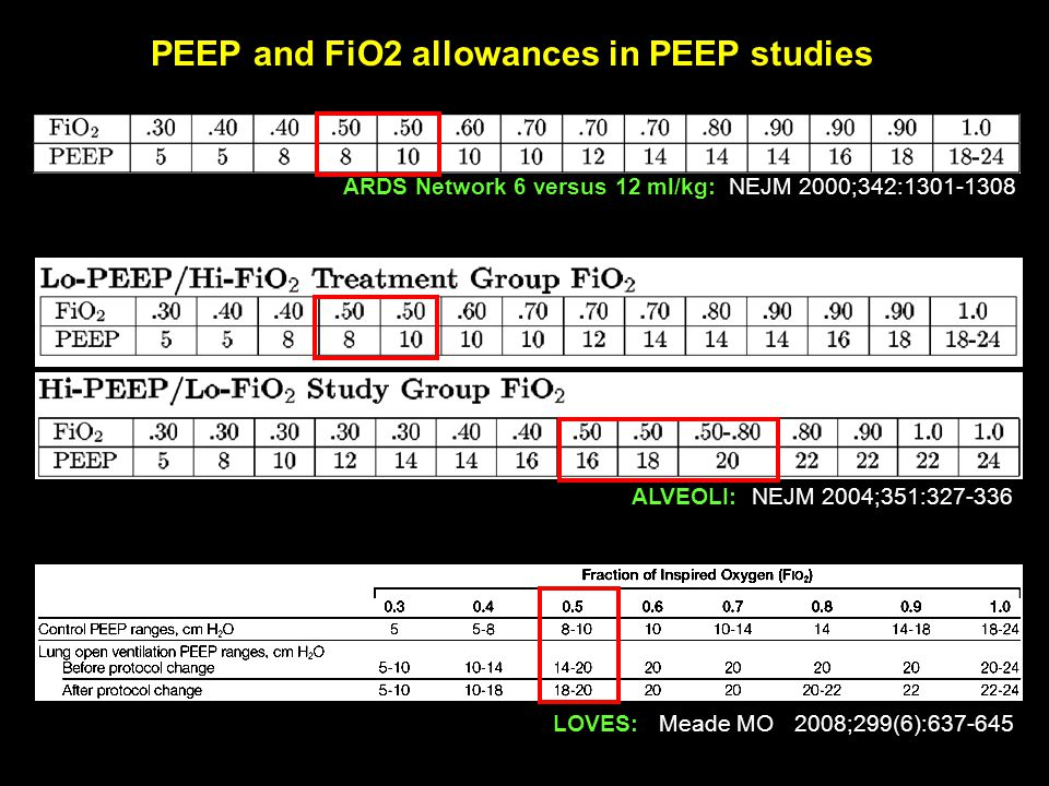 PEEP and FiO2 allowances in PEEP studies