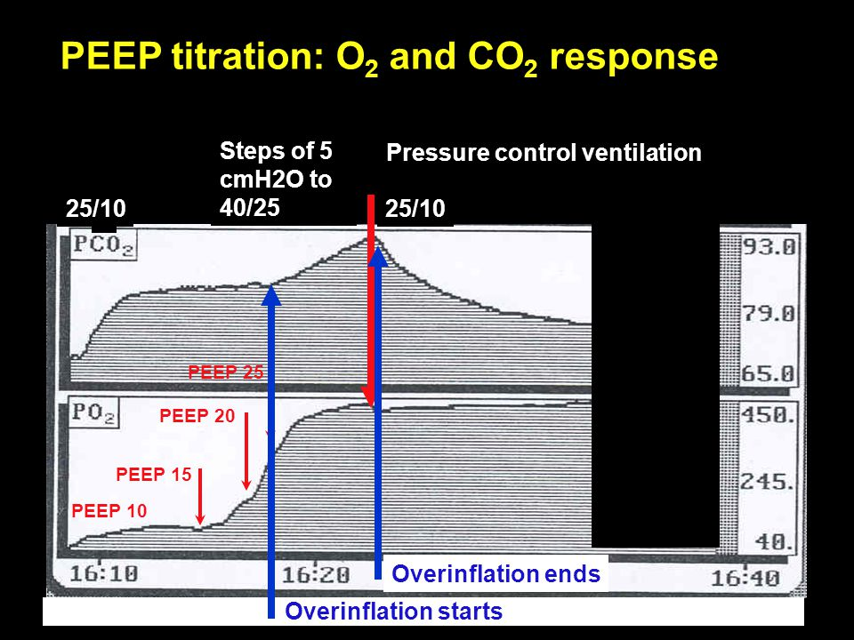 PEEP titration: O2 and CO2 response