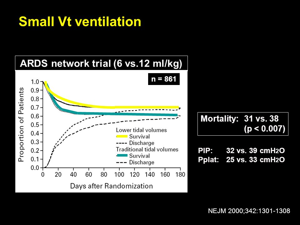 ARDS network trial (6 vs.12 ml/kg)