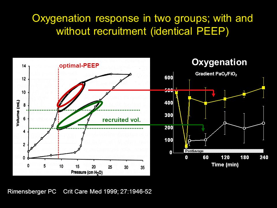 Oxygenation response in two groups; with and without recruitment (identical PEEP)