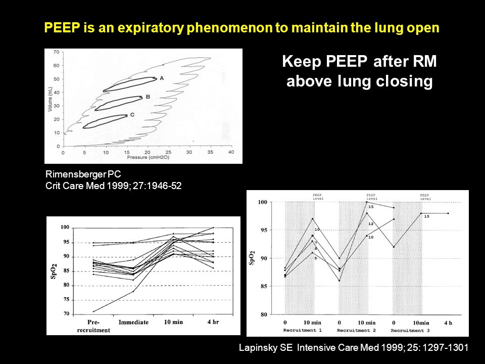 Keep PEEP after RM above lung closing