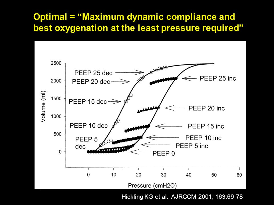 Optimal = Maximum dynamic compliance and best oxygenation at the least pressure required