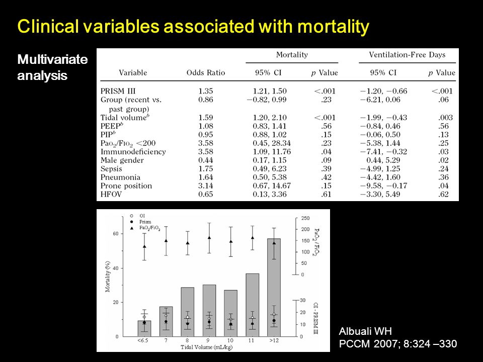 Clinical variables associated with mortality