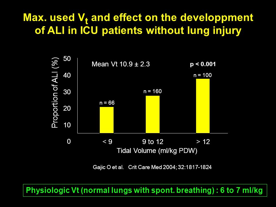 Max. used Vt and effect on the developpment of ALI in ICU patients without lung injury