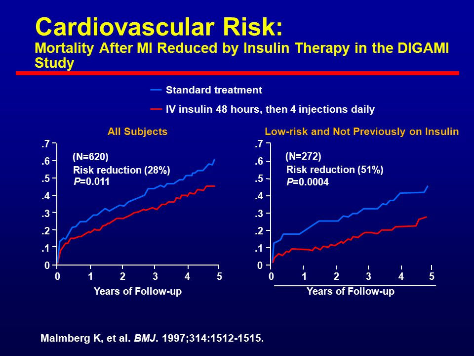 Cardiovascular Risk: Mortality After MI Reduced by Insulin Therapy in the DIGAMI Study