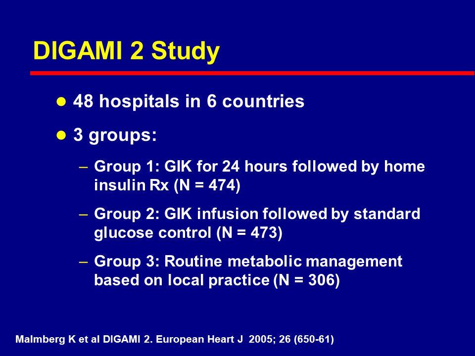 Malmberg K et al DIGAMI 2. European Heart J 2005; 26 (650-61)