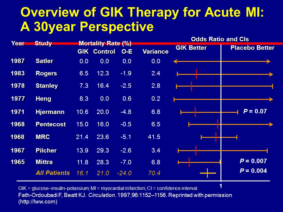 Overview of GIK Therapy for Acute MI: A 30­year Perspective