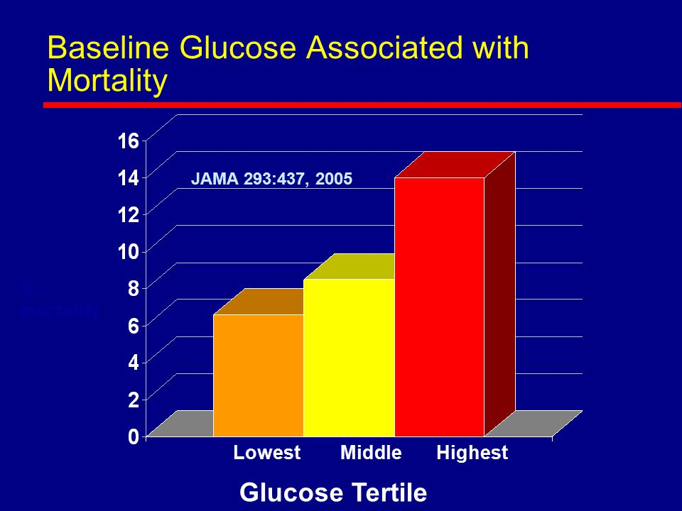 Baseline Glucose Associated with Mortality