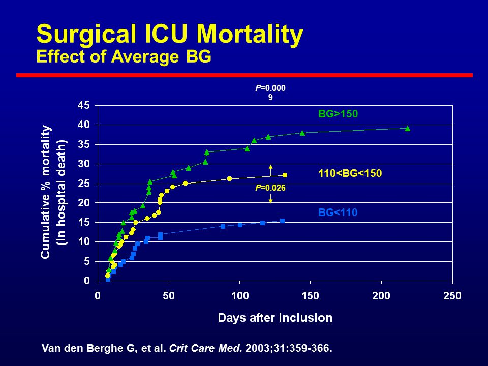 Surgical ICU Mortality Effect of Average BG