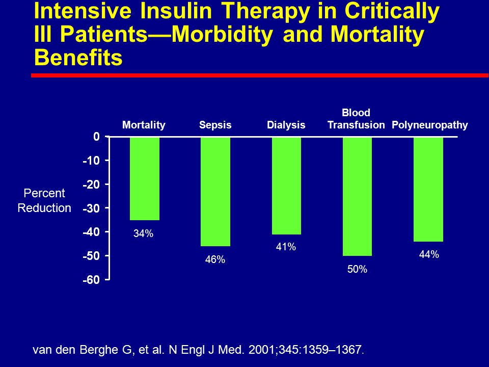 Intensive Insulin Therapy in Critically Ill Patients—Morbidity and Mortality Benefits