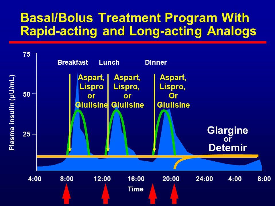 Plasma insulin (μU/mL)